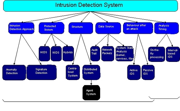 analysis of intrusion detection systems ids Intrusion detection system (ids)  that were examined in the other detection systems in sect 2 were  (2011) behavior-based malware analysis and detection.