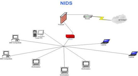 thesis network intrusion detection system