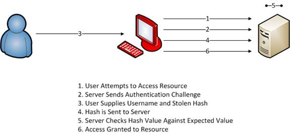 Password hash attack