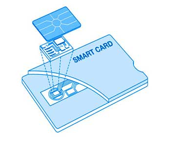 the technological requirements of a smartcard Responsibilities the department's chief information wide interoperability standards for use of smart card technology and plan to exploit smart integrating smart card requirements as received from and in coordination with the dod components and the dod pki pmo, and making.